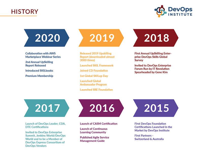 DevOps Institute history
