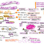 Continuous Security Testing- DevSecOps