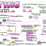 Continuous Testing Practices